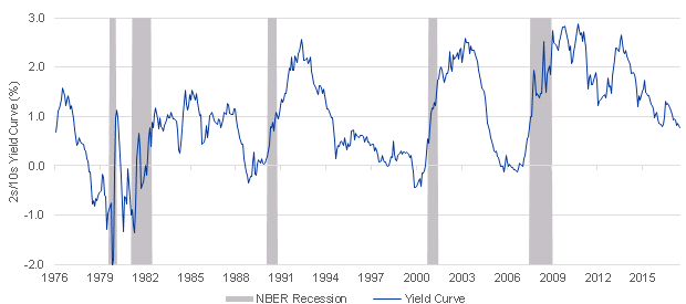 Yield curve & recession