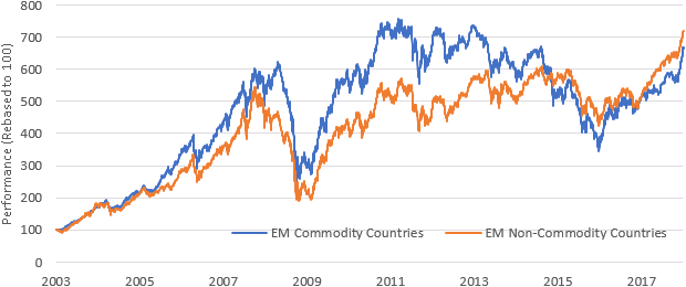 Figure 4: The new EM: Tech - USD returns