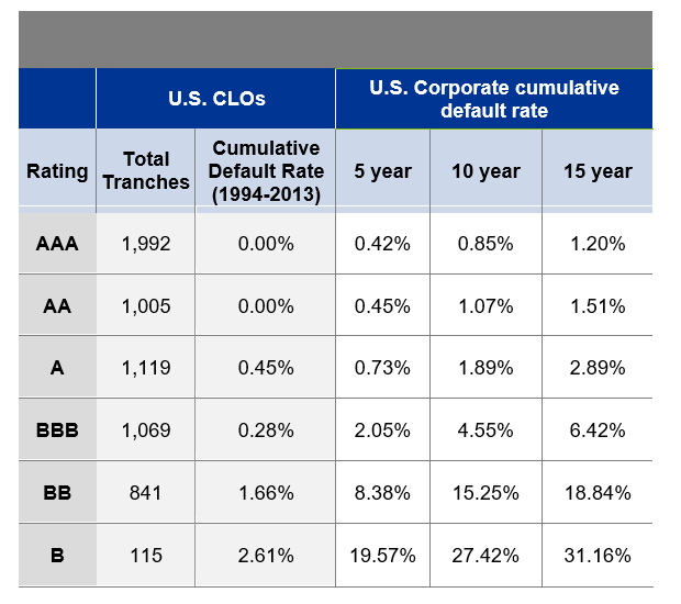 Default History of U.S. CLO tranches and corporate bonds