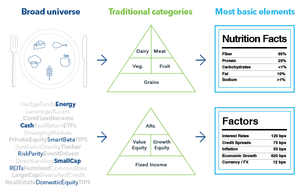 Changing approaches to nutrition and investing