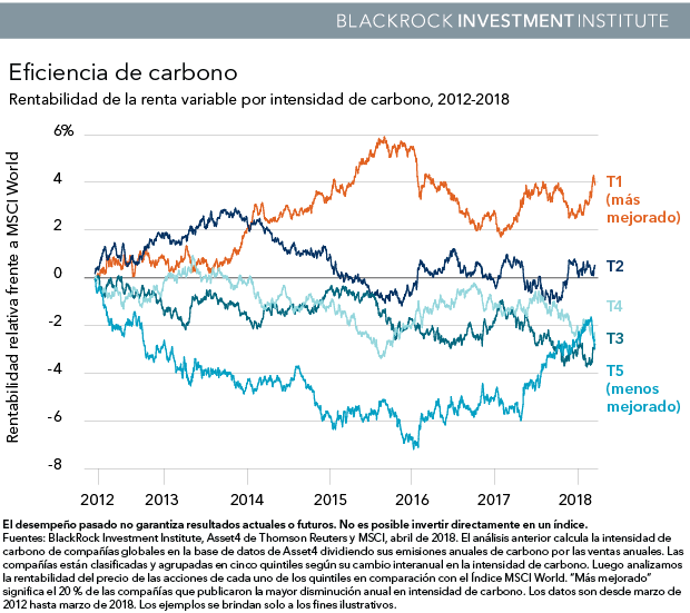 Rentabilidad de la renta variable por intensidad de carbono, 2012-2018