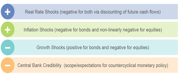 General effects of market shocks and central bank policy on stock-bond correlations
