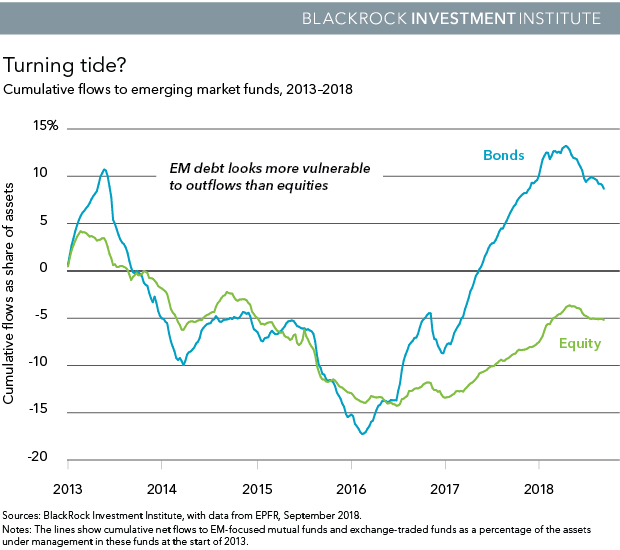 Cumulative flows to emerging market funds, 2013-2018