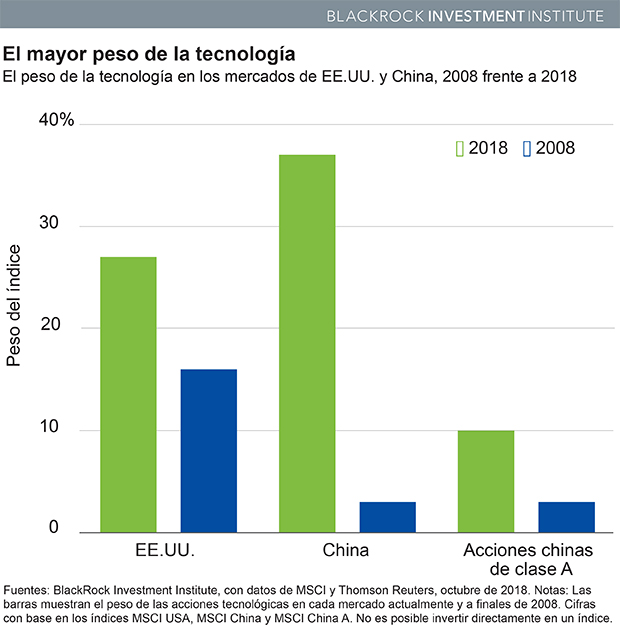 Chart: Tech Weight in U.S. and China markets, 2008 vs. 2018