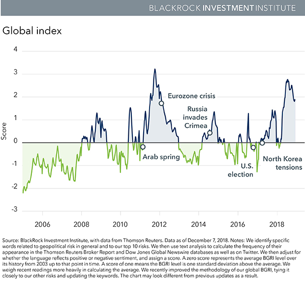 Global Index Chart from BlackRock Investment Institute