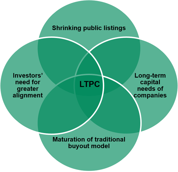 LTPC is positioned at the center of investors' need for greater alignment, shrinking public listings, long-term capital needs of companies and lack of evolution in traditional private equity.