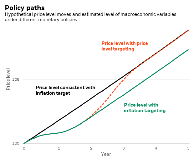 Hypothetical price level under different monetary policies.