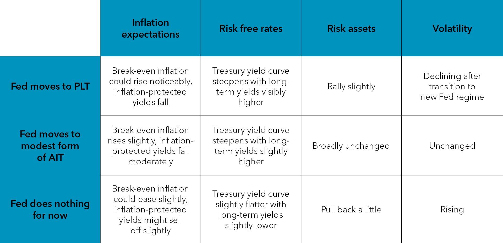 Potential market implications and inflation expectations.