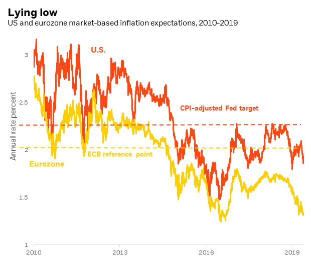 US and eurozone market-based inflation expectations, 2010-2019.