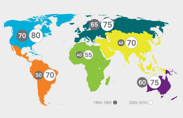 World wide - life expectancy