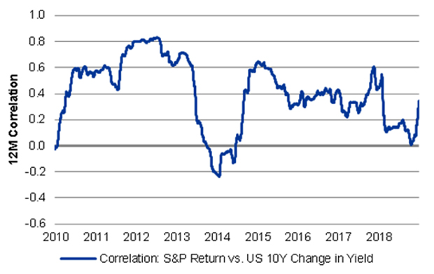 Fixed income market outlook - Institutional   BlackRock