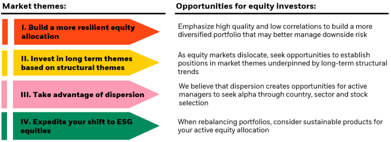 Active Equity