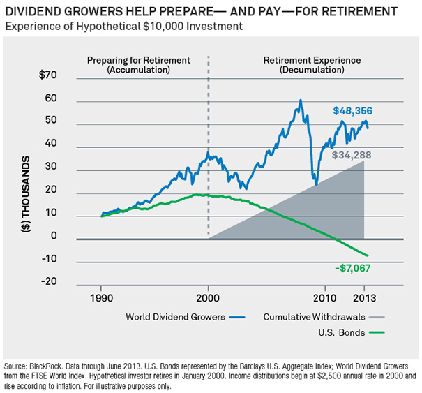 Dividend Growers Help Prepare - And Pay - For Retirement