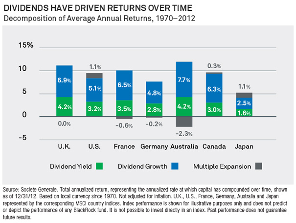 Dividends Have Driven Returns Over Time Chart
