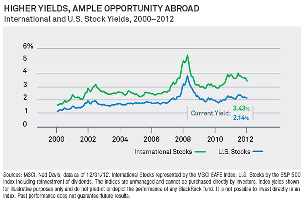 Higher Yeilds, Ample Opportunities Abroad