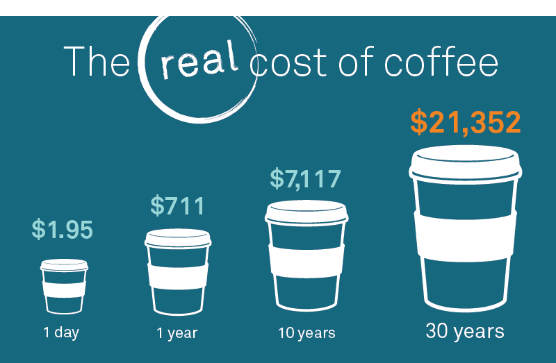 The real cost of coffee - chart