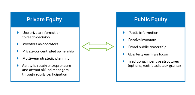Private Equity Investing - Alternative Investments | BlackRock