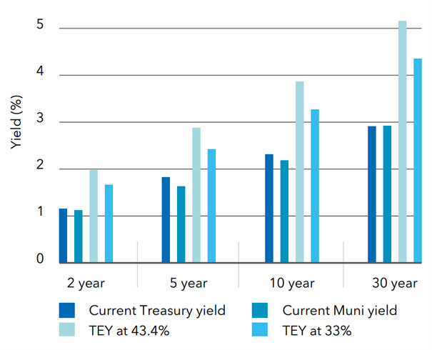 Municipal yields before and after tax