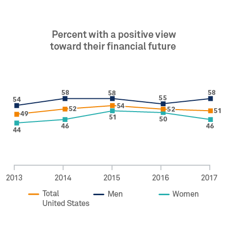 Chart: Percent with a positive view in their financial future