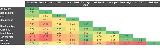 Chart: Correlations among credit sectors, sovereigns and equities provides diversification benefits (2001-2017)