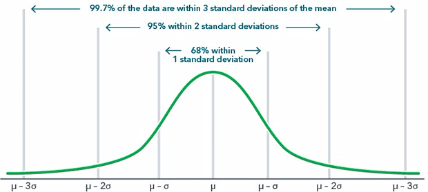 Chart: About analysis standard deviation