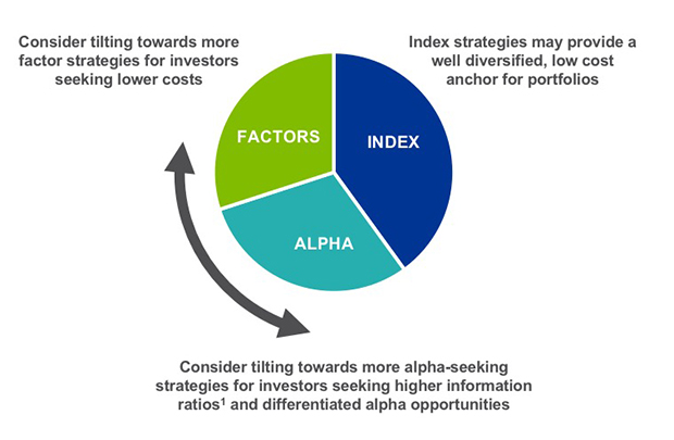 A balance of index, factor, and alpha investments