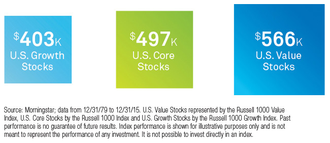 U.S. VALUE STOCKS HAVE OUTPERFORMED OVER TIME