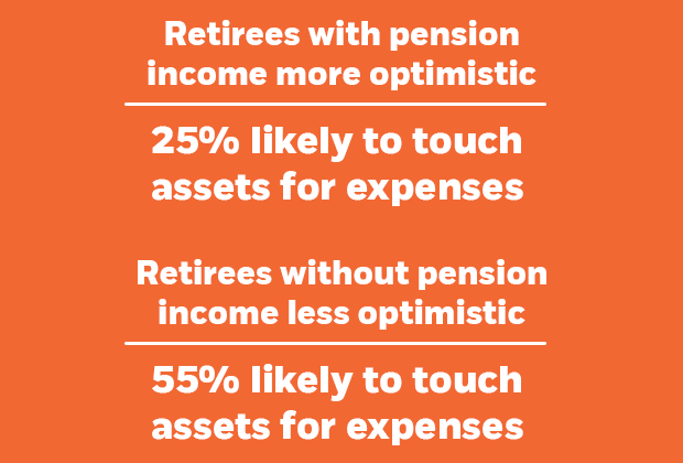 Retirees with pension income less likely to spend down. Because they don't need to.