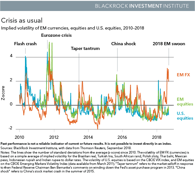 Global investment outlook 2018 - Insights | BlackRock