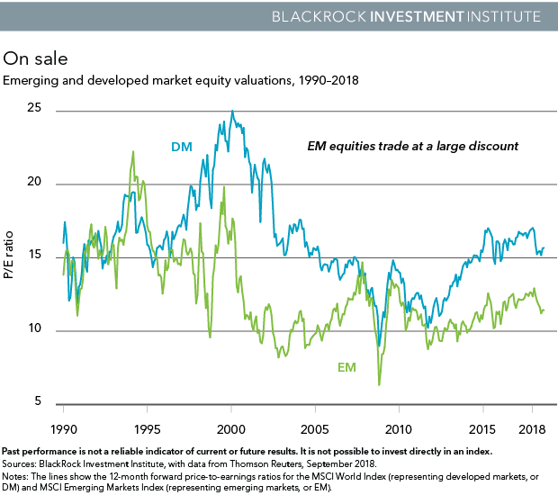 Emerging and developed market equity valuation, 1990-2018
