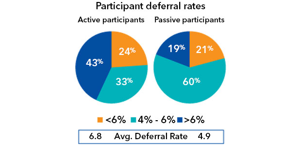 Figure 1: Active participants save substantially more