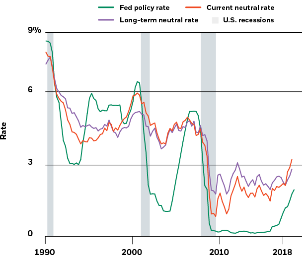 "Fed policy rate and estimates of ""neutral"" rates, 1990-2018"