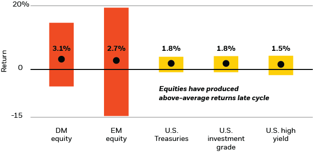 Global Investment Outlook 2019 Insights Blackrock