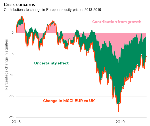 Contributions to change in European equity prices, 2018-2019