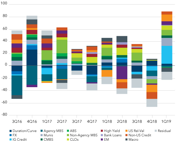 Chart: The fund's diversified sources of return across fixed income asset classes