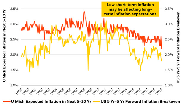 "Inflation collapse may also be fueling expectations for Fed ""insurance"" cuts"