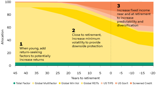 LifePath retirement chart