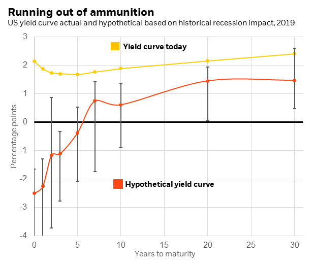 US yield curve actual and hypothetical based on historical recession impact, 2019
