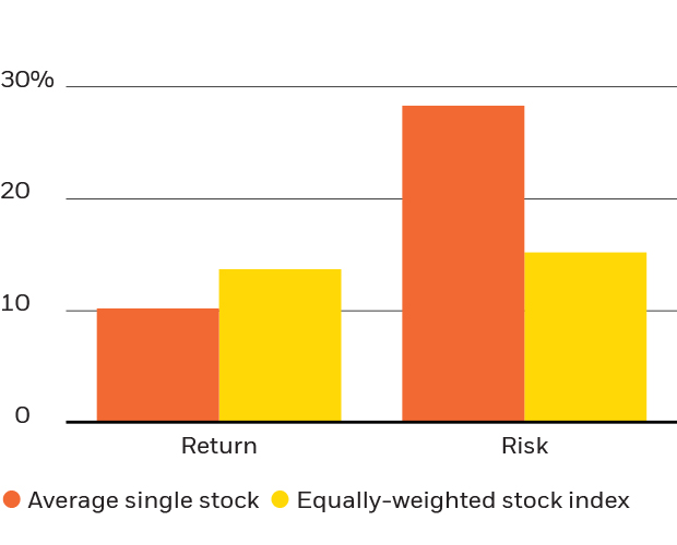 15-Year average annualized risk and return.