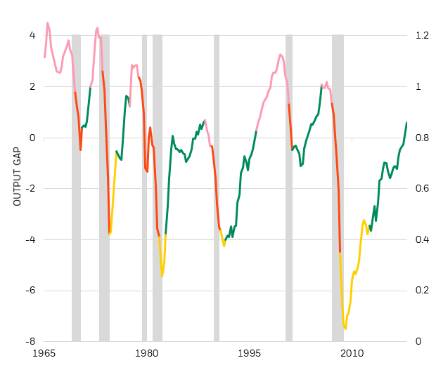 Output gap and stages of the U.S. business cycle, 1965-2019