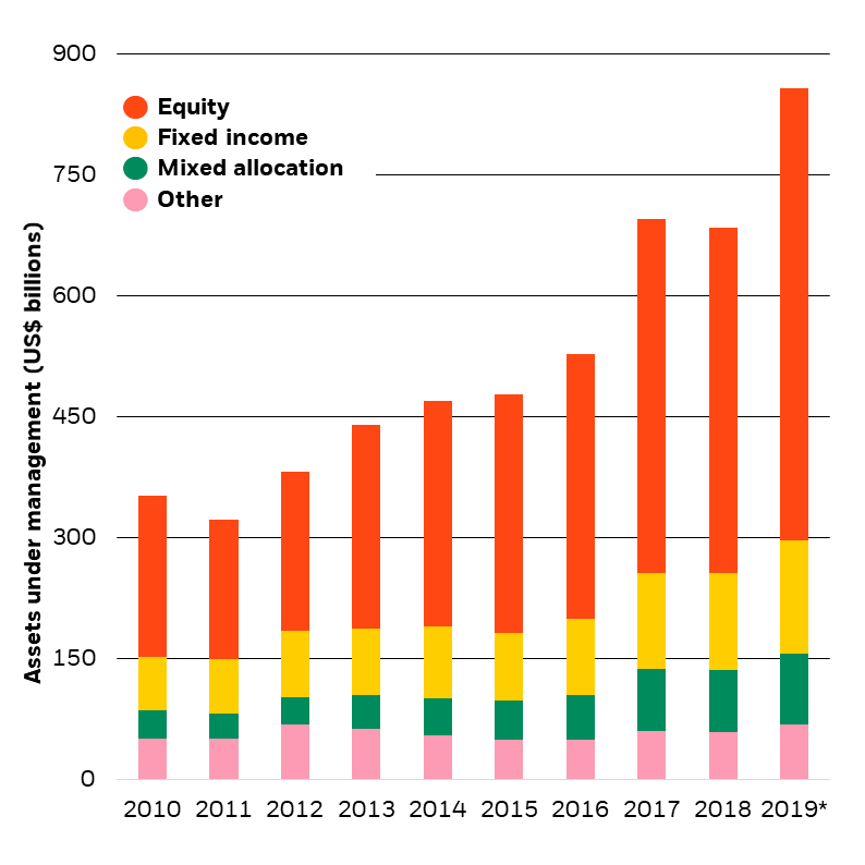 Growth in ESG funds under management, 2010-2019