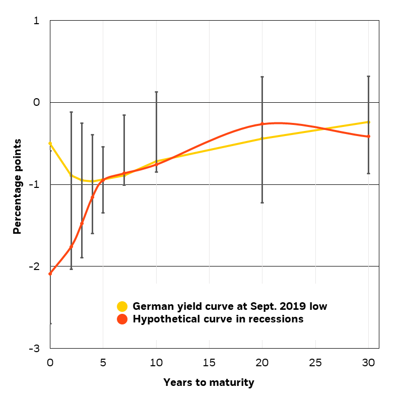 Hypothetical German yield curve in recessions, 2019