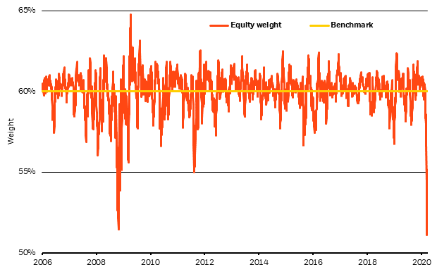 One-month drift from equity benchmark in a 60/40 portfolio, 2006-2020