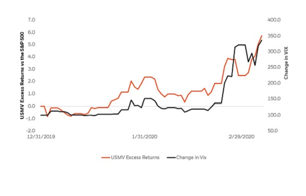 USMV's YTD excess returns vs the S&P 500 have moved in lockstep with the spike in Volatility (VIX)