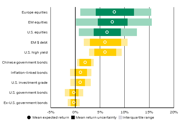 Estimated five-year annualized returns and uncertainty bands, May 2020