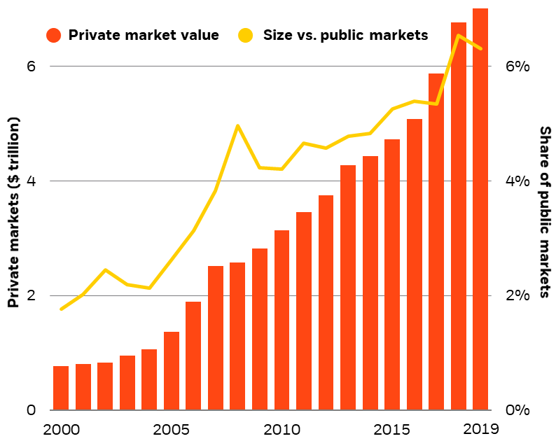Growth in private markets, 2000-2019