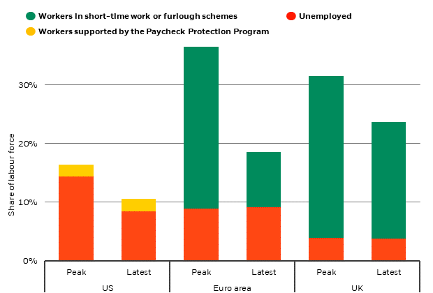 Labor market support in selected developed economies, September 2020