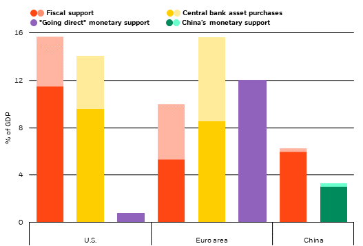 Estimated fiscal and monetary support in key economies, 2020 and 2021