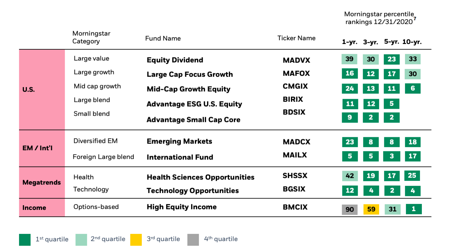Chart showing the funds within BlackRock's active equity platform