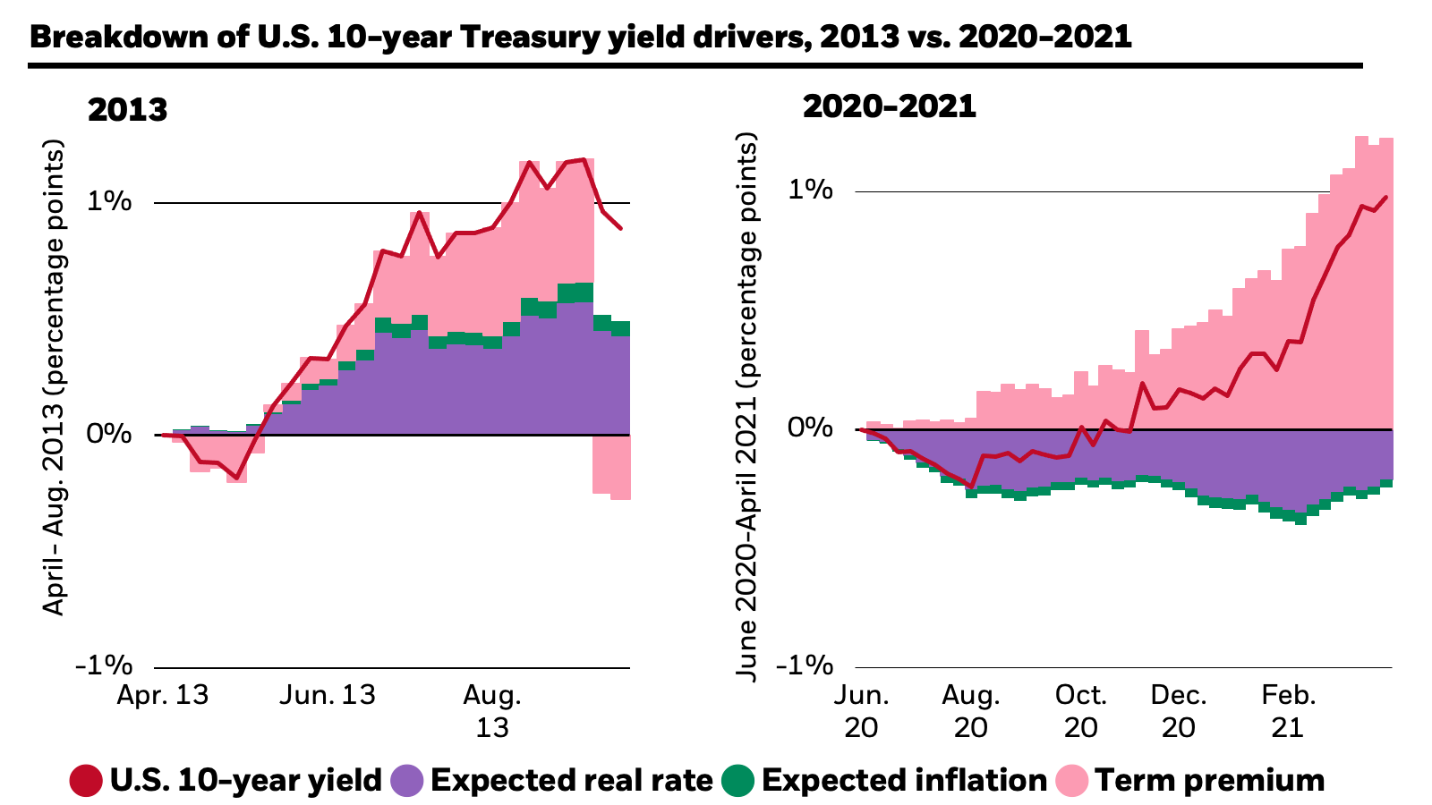 Breakdown of U.S. 10-year Treasury yield drivers: This chart shows that between 2020-2021, term premium has been the main driver of U.S. 10-year Treasury yields. This is in stark contrast to the 2013 taper tantrum, when the breakdown of yields was attributed mostly to the expected real rate.